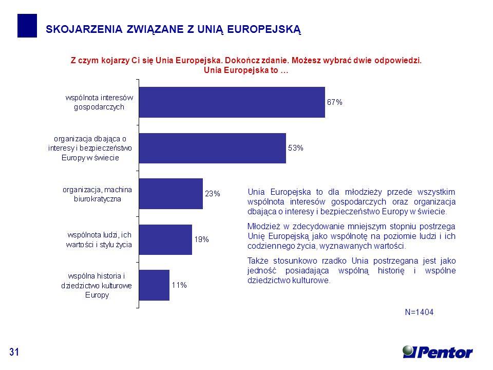31 SKOJARZENIA ZWIĄZANE Z UNIĄ EUROPEJSKĄ Z czym kojarzy Ci się Unia Europejska.