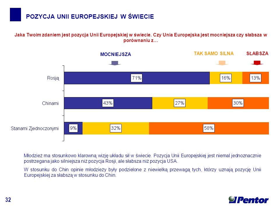 32 POZYCJA UNII EUROPEJSKIEJ W ŚWIECIE MOCNIEJSZA SŁABSZATAK SAMO SILNA Jaka Twoim zdaniem jest pozycja Unii Europejskiej w świecie.