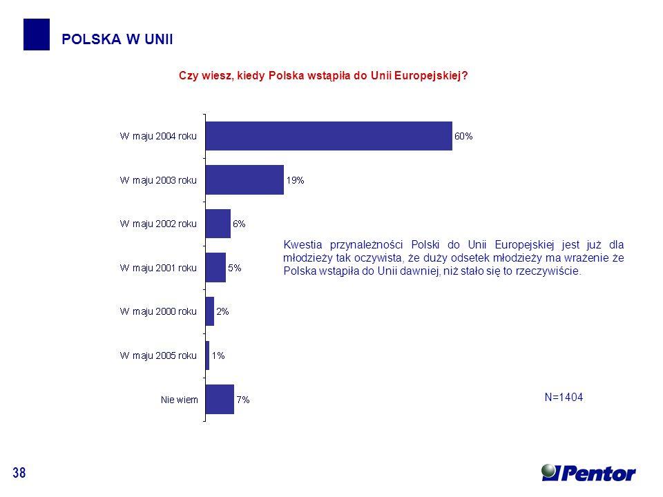 38 POLSKA W UNII Czy wiesz, kiedy Polska wstąpiła do Unii Europejskiej.
