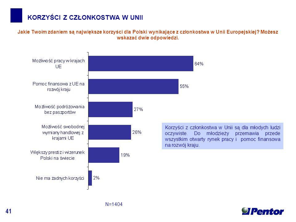 41 KORZYŚCI Z CZŁONKOSTWA W UNII Jakie Twoim zdaniem są największe korzyści dla Polski wynikające z członkostwa w Unii Europejskiej.
