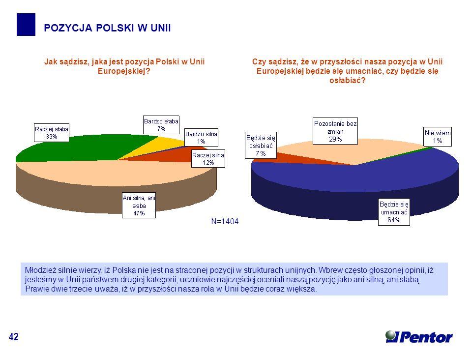 42 POZYCJA POLSKI W UNII Jak sądzisz, jaka jest pozycja Polski w Unii Europejskiej.