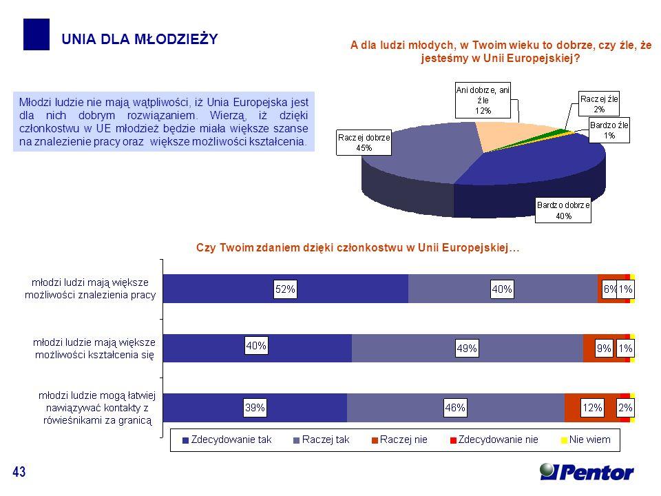 43 UNIA DLA MŁODZIEŻY A dla ludzi młodych, w Twoim wieku to dobrze, czy źle, że jesteśmy w Unii Europejskiej.