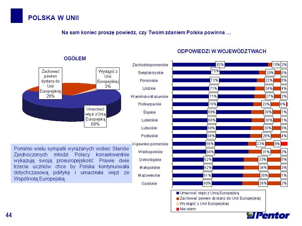 44 POLSKA W UNII OGÓŁEM ODPOWIEDZI W WOJEWÓDZTWACH Na sam koniec proszę powiedz, czy Twoim zdaniem Polska powinna … Pomimo wielu sympatii wyrażanych wobec Stanów Zjednoczonych młodzi Polacy konsekwentnie wykazują swoją proeuropejskość.