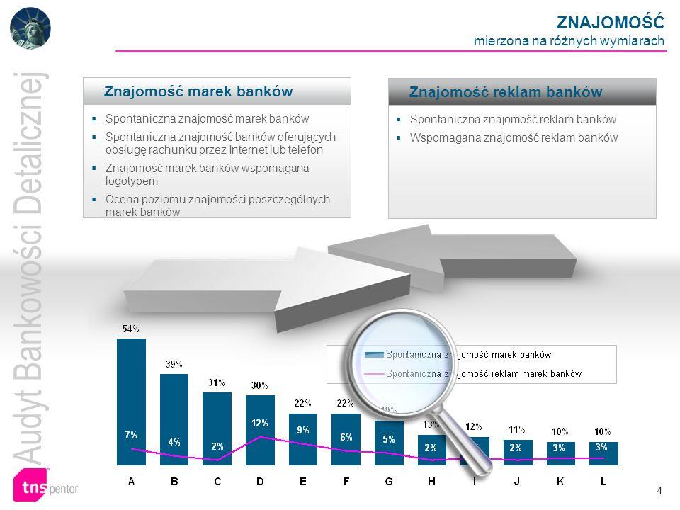 4 Znajomość marek banków Spontaniczna znajomość marek banków Spontaniczna znajomość banków oferujących obsługę rachunku przez Internet lub telefon Zna