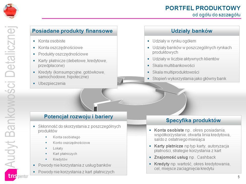 5 PORTFEL PRODUKTOWY od ogółu do szczegółu Posiadane produkty finansowe Konta osobiste Konta oszczędnościowe Produkty oszczędnościowe Karty płatnicze