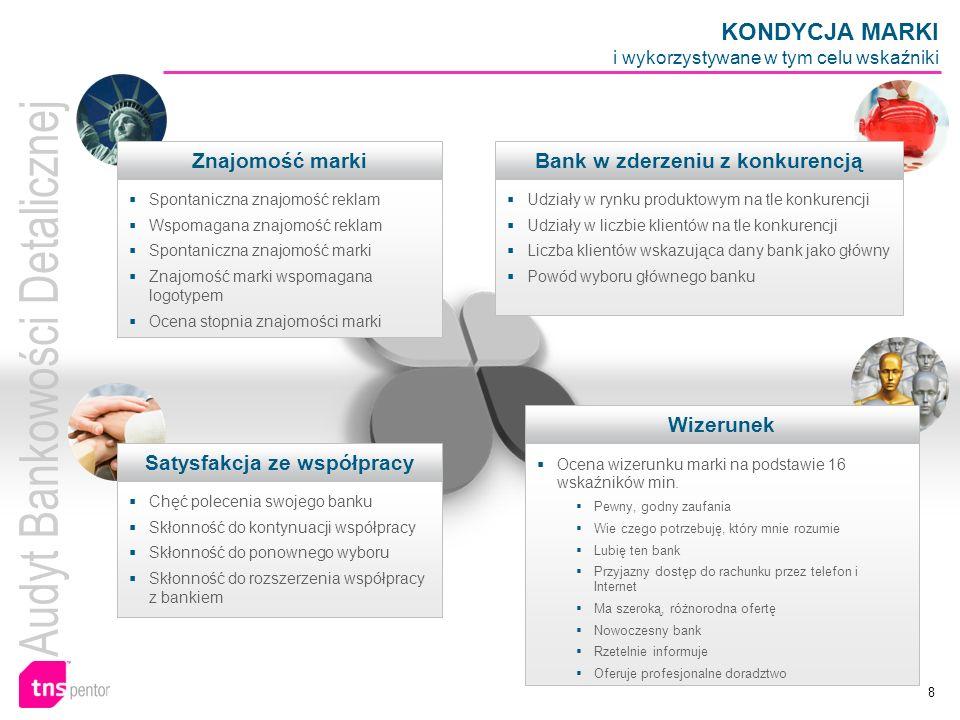 8 KONDYCJA MARKI i wykorzystywane w tym celu wskaźniki Znajomość marki Spontaniczna znajomość reklam Wspomagana znajomość reklam Spontaniczna znajomoś