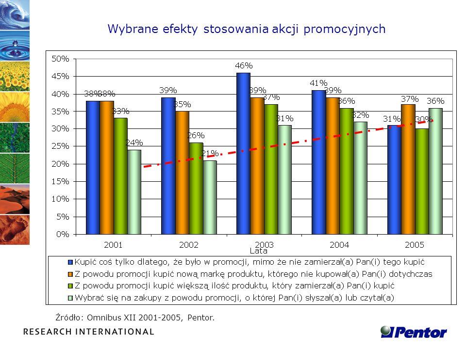 Wybrane efekty stosowania akcji promocyjnych Źródło: Omnibus XII 2001-2005, Pentor.