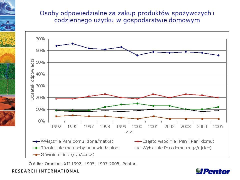 Liczba godzin przeznaczanych tygodniowo na dokonywanie zakupów Źródło: Omnibus XII 1992, 1995, 1997-2005, Pentor.