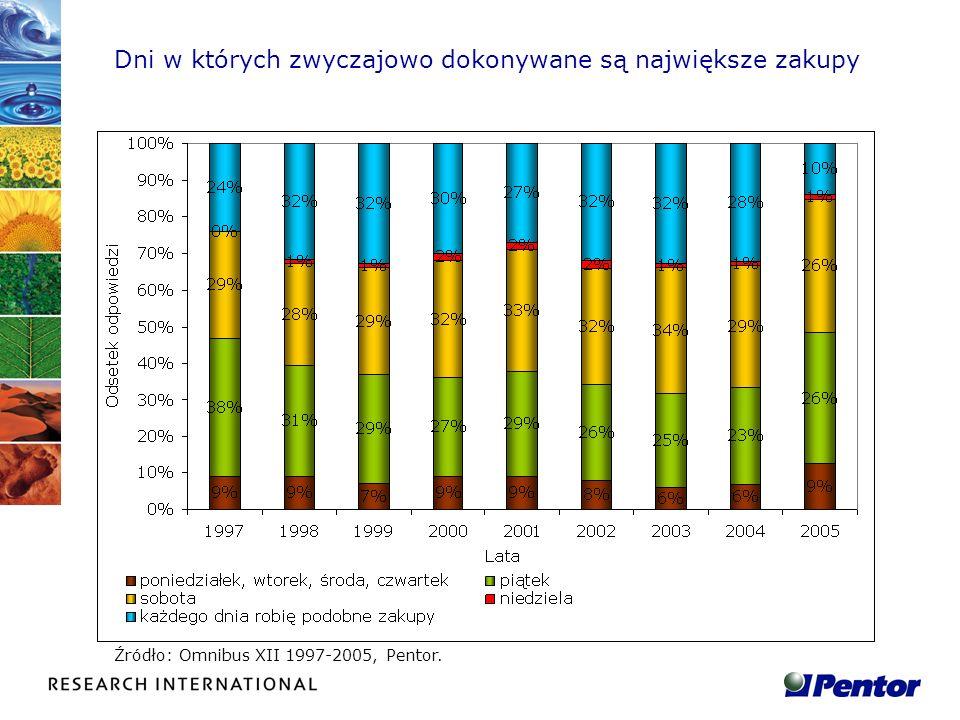 Alokacja wydatków przeznaczanych na normalne zakupy w ciągu tygodnia Źródło: Omnibus XII 1998-2005, Pentor.