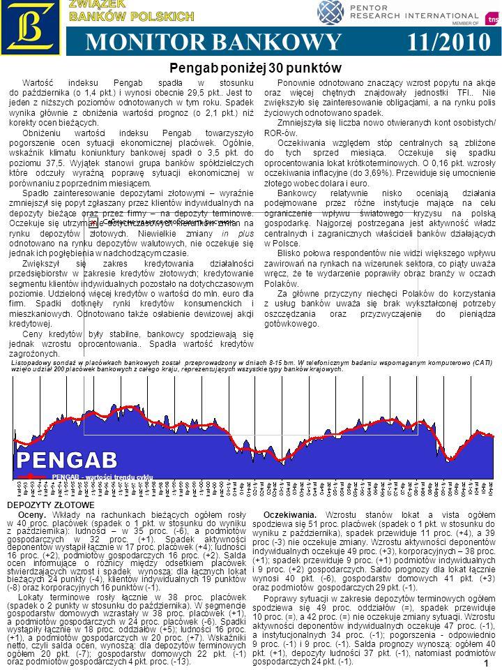 1 11/2010 MONITOR BANKOWY PENGAB - wartości trendu cyklu Pengab poniżej 30 punktów Listopadowy sondaż w placówkach bankowych został przeprowadzony w dniach 8-15 bm.