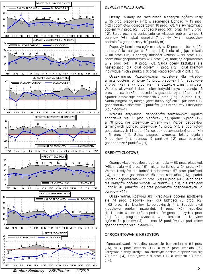 2 Monitor Bankowy – ZBP/Pentor 11'2010 DEPOZYTY WALUTOWE Oceny. Wkłady na rachunkach bieżących ogółem rosły w 15 proc. placówek (+1); w segmencie ludn