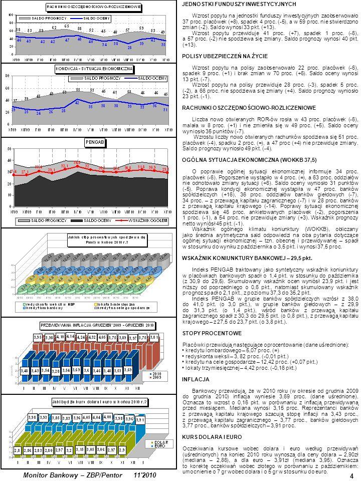 4 Monitor Bankowy – ZBP/Pentor 11 2010 JEDNOSTKI FUNDUSZY INWESTYCYJNYCH Wzrost popytu na jednostki funduszy inwestycyjnych zaobserwowało 37 proc.