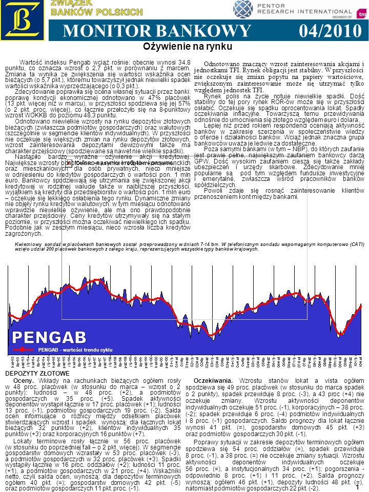 1 Ożywienie na rynku 04/2010 MONITOR BANKOWY PENGAB - wartości trendu cyklu Kwietniowy sondaż w placówkach bankowych został przeprowadzony w dniach 7-