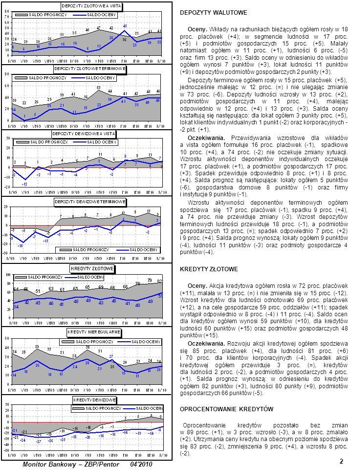 3 Monitor Bankowy – ZBP/Pentor 04 2010 KREDYTY NIEREGULARNE (ZAGROŻONE) Kredyty nieregularne dla ludności wzrastały w 30 proc.