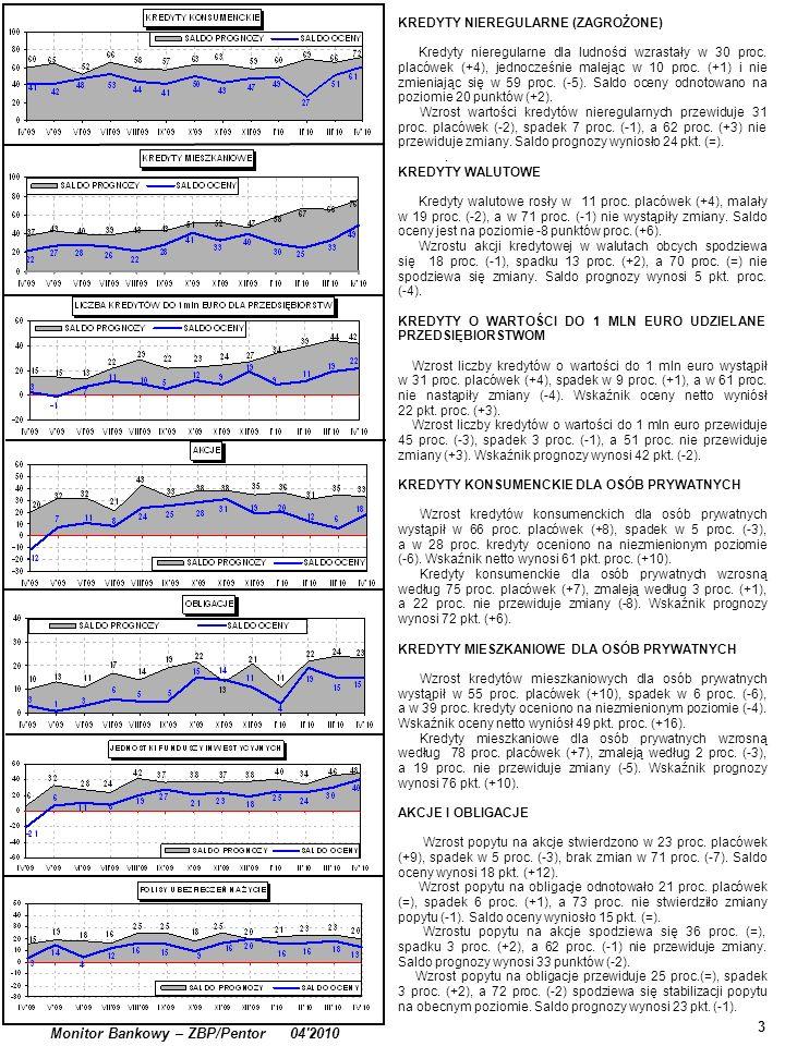 . 3 Monitor Bankowy – ZBP/Pentor 04'2010 KREDYTY NIEREGULARNE (ZAGROŻONE) Kredyty nieregularne dla ludności wzrastały w 30 proc. placówek (+4), jednoc