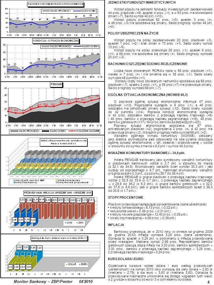 4 Monitor Bankowy – ZBP/Pentor 04'2010 JEDNOSTKI FUNDUSZY INWESTYCYJNYCH Wzrost popytu na jednostki funduszy inwestycyjnych zaobserwowało 44 proc. pla