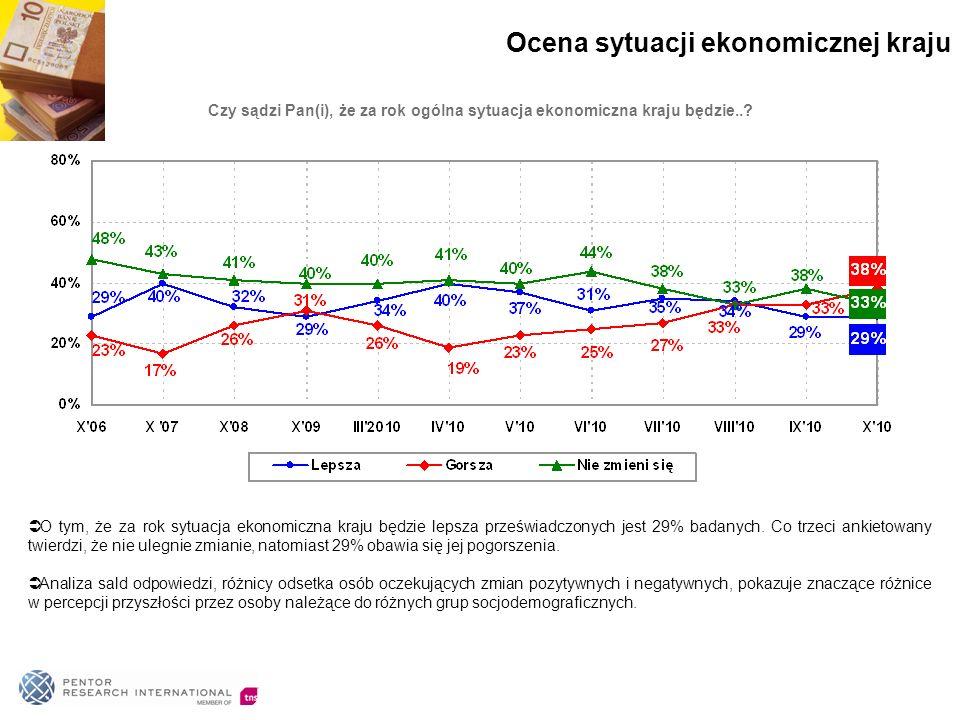 O tym, że za rok sytuacja ekonomiczna kraju będzie lepsza przeświadczonych jest 29% badanych.