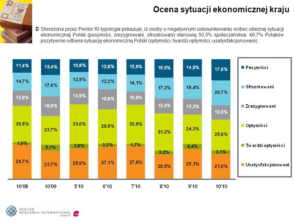 Stworzona przez Pentor RI typologia pokazuje, iż osoby o negatywnym ustosunkowaniu wobec obecnej sytuacji ekonomicznej Polski (pesymiści, zrezygnowani, sfrustrowani) stanowią 50,3% społeczeństwa.