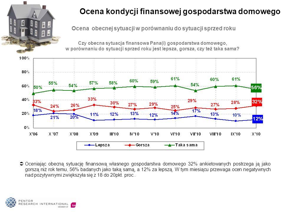 Ocena obecnej sytuacji w porównaniu do sytuacji sprzed roku Oceniając obecną sytuację finansową własnego gospodarstwa domowego 32% ankietowanych postrzega ją jako gorszą niż rok temu, 56% badanych jako taką samą, a 12% za lepszą.