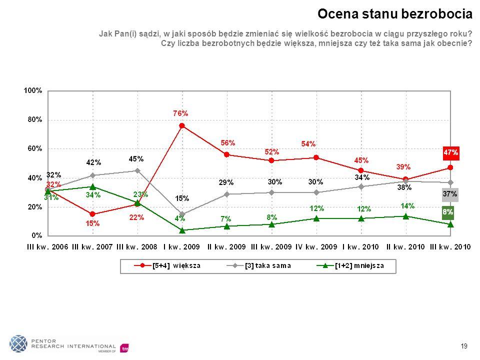 Jak Pan(i) sądzi, w jaki sposób będzie zmieniać się wielkość bezrobocia w ciągu przyszłego roku? Czy liczba bezrobotnych będzie większa, mniejsza czy