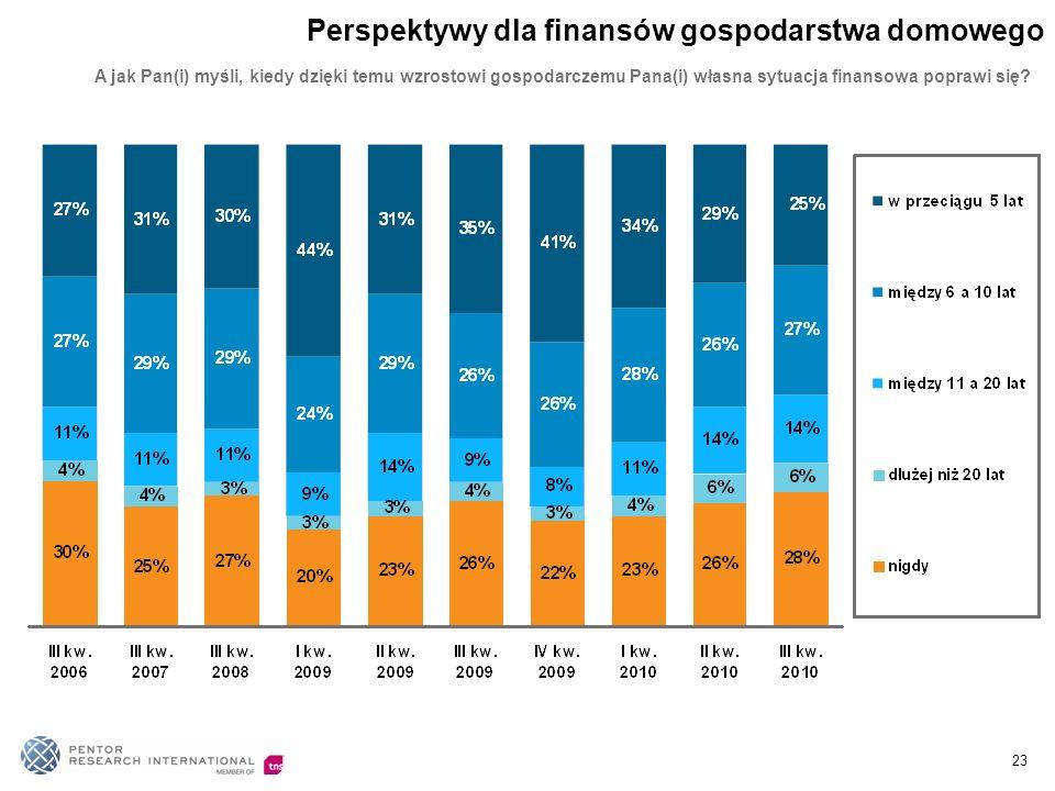 A jak Pan(i) myśli, kiedy dzięki temu wzrostowi gospodarczemu Pana(i) własna sytuacja finansowa poprawi się? Perspektywy dla finansów gospodarstwa dom