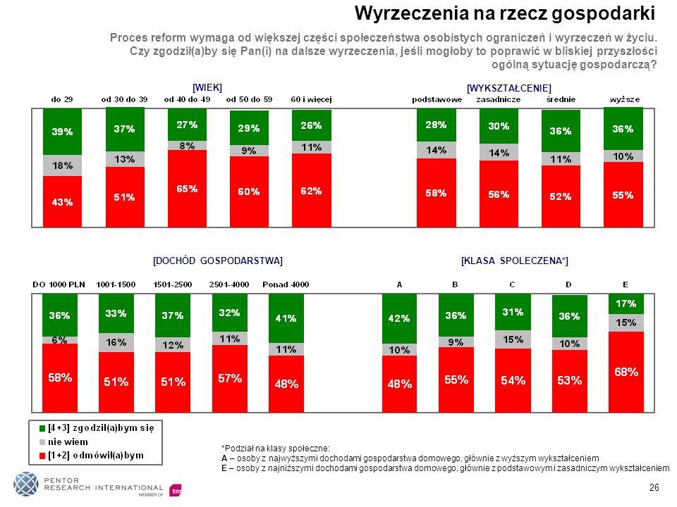 [WIEK] [WYKSZTAŁCENIE] [DOCHÓD GOSPODARSTWA][KLASA SPOLECZENA*] *Podział na klasy społeczne: A – osoby z najwyższymi dochodami gospodarstwa domowego, głównie z wyższym wykształceniem E – osoby z najniższymi dochodami gospodarstwa domowego, głównie z podstawowym i zasadniczym wykształceniem - Proces reform wymaga od większej części społeczeństwa osobistych ograniczeń i wyrzeczeń w życiu.