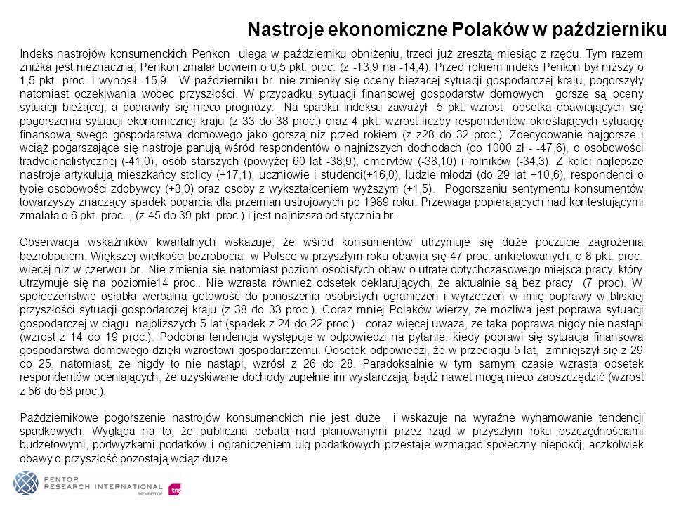 Nastroje ekonomiczne Polaków w październiku Indeks nastrojów konsumenckich Penkon ulega w październiku obniżeniu, trzeci już zresztą miesiąc z rzędu.
