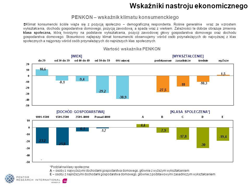 Klimat konsumencki ściśle wiąże się z pozycją społeczno – demograficzną respondenta.
