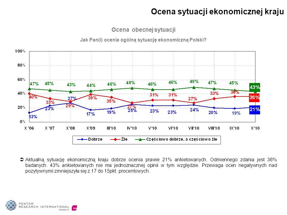 Jak Pan(i) ocenia ogólną sytuację ekonomiczną Polski? Ocena obecnej sytuacji Aktualną sytuację ekonomiczną kraju dobrze ocenia prawie 21% ankietowanyc