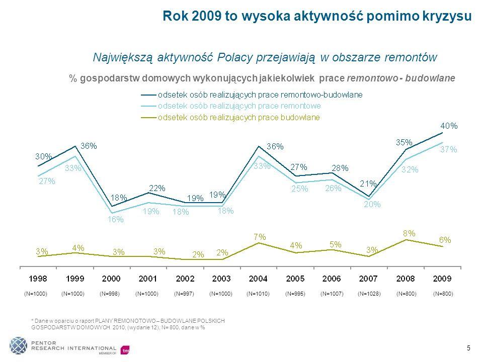 % gospodarstw domowych wykonujących niżej wymienione prace w 2009 roku Jakie prace remontowo – budowlane wykonały polskie gospodarstwa domowe w 2009 roku Budowy Remonty inne Średnie nakłady 1 gospodarstwa: 9 640 zł Średnie nakłady 1 gospodarstwa: 19 270 zł