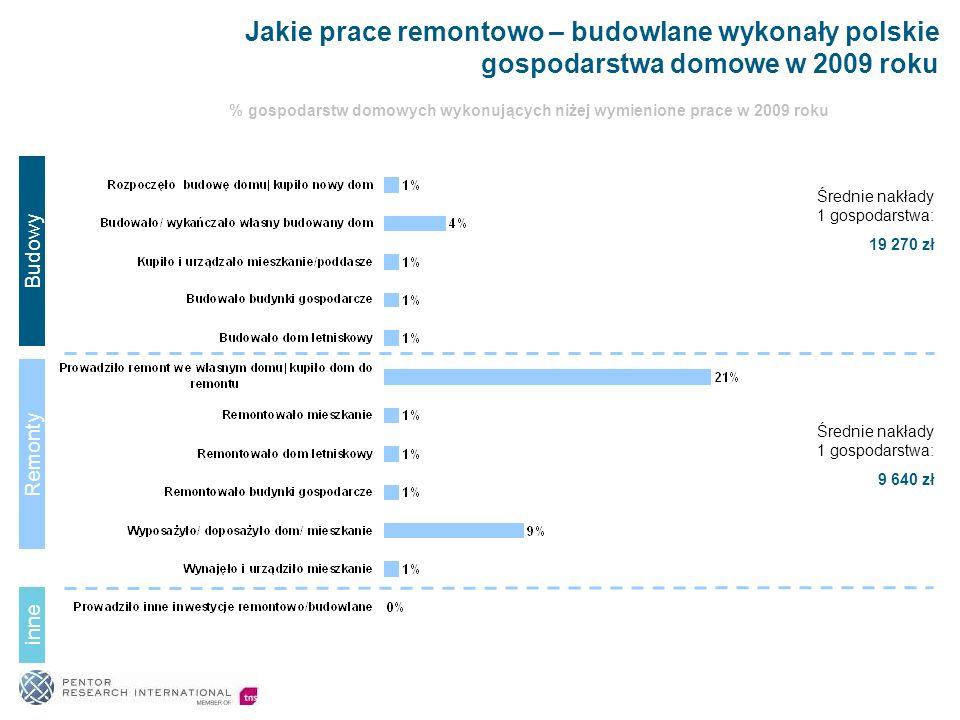 17 Profil osób remontujących i budujących Profil socjo-demograficzny osób, które realizowały prace remontowe w 2009 roku lub planują prace remontowe na rok przyszły nie różni się istotnie od profilu ogółu badanej populacji.
