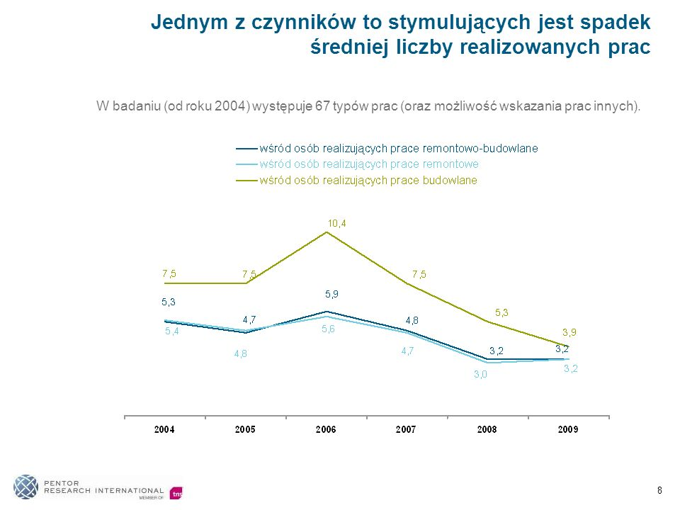 1.Prace remontowo – budowlane w 2010 planuje prowadzić mniej polskich gospodarstw domowych niż w roku 2009 2.Badania koniunktury gospodarstw domowych pozwalają przewidywać poprawę koniunktury 3.Wyższą aktywność planują bardziej zamożni, lepiej wykształceni, o wyższej pozycji społeczno – zawodowej, natomiast mniej zamożni oraz mieszkańcy wsi nieco ograniczą aktywność 4.Coraz bardziej konieczne jest inwestowanie w działania promocyjno - reklamowe, gdyż obserwujemy zmianę metod pozyskiwania wiedzy na temat oferty rynkowej wśród decydentów