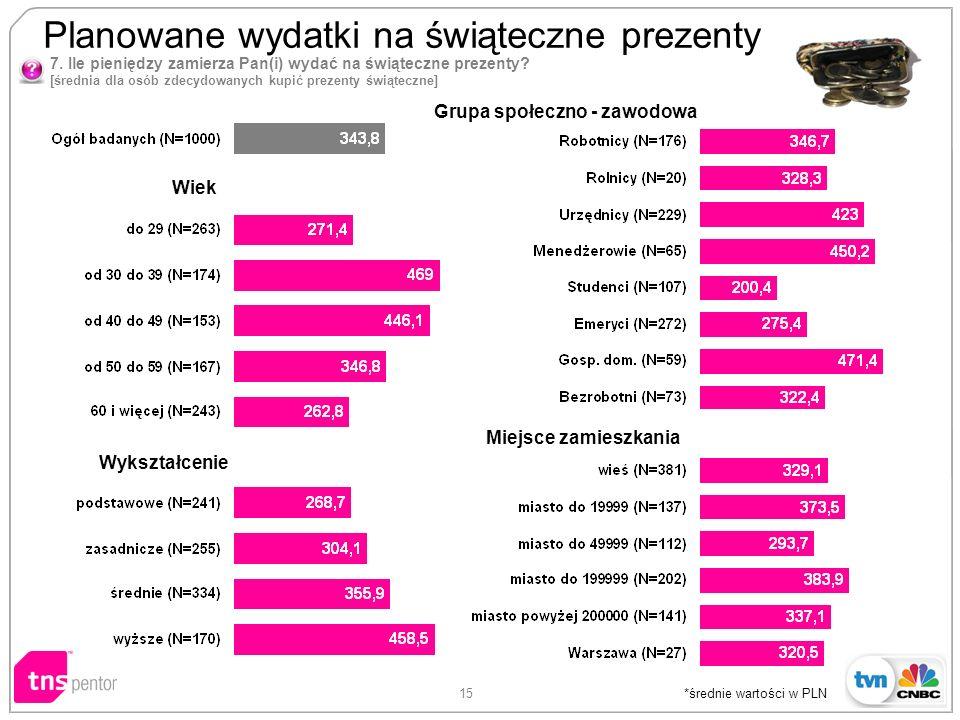 15 *średnie wartości w PLN Wiek Wykształcenie Grupa społeczno - zawodowa Miejsce zamieszkania 7.