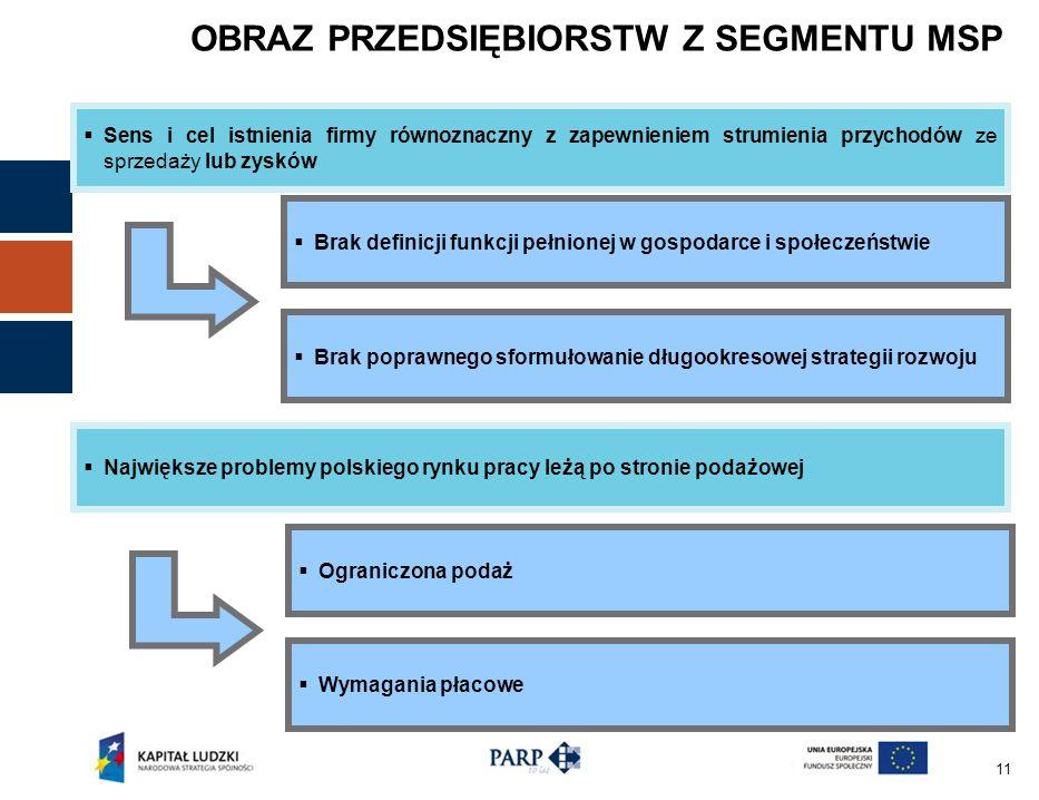 11 OBRAZ PRZEDSIĘBIORSTW Z SEGMENTU MSP Sens i cel istnienia firmy równoznaczny z zapewnieniem strumienia przychodów ze sprzedaży lub zysków Brak definicji funkcji pełnionej w gospodarce i społeczeństwie Brak poprawnego sformułowanie długookresowej strategii rozwoju Największe problemy polskiego rynku pracy leżą po stronie podażowej Ograniczona podaż Wymagania płacowe