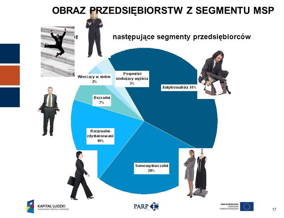 17 Wyłonione zostały następujące segmenty przedsiębiorców OBRAZ PRZEDSIĘBIORSTW Z SEGMENTU MSP