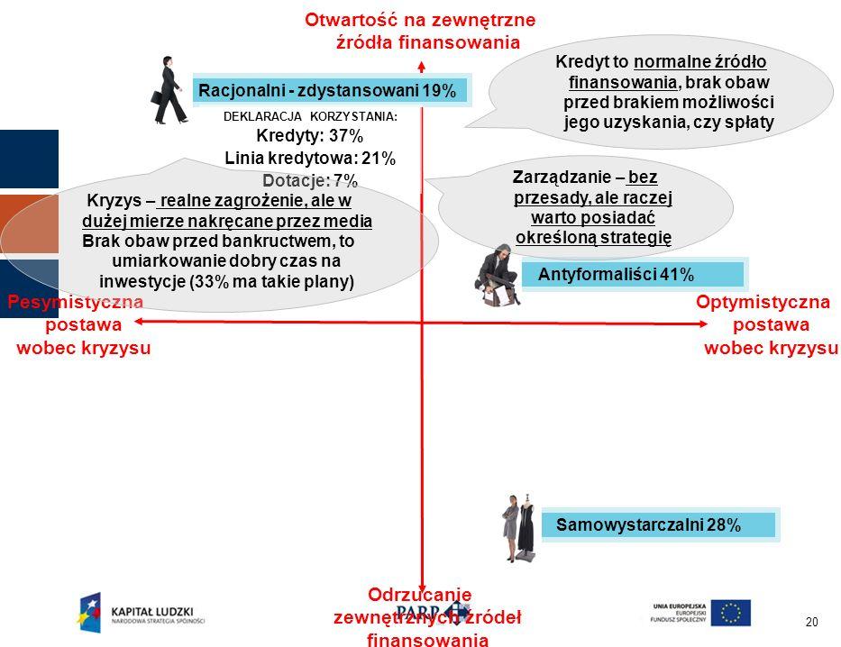 20 Otwartość na zewnętrzne źródła finansowania Odrzucanie zewnętrznych źródeł finansowania Pesymistyczna postawa wobec kryzysu Optymistyczna postawa wobec kryzysu Antyformaliści 41% Samowystarczalni 28% Racjonalni - zdystansowani 19% DEKLARACJA KORZYSTANIA: Kredyty: 37% Linia kredytowa: 21% Dotacje: 7% Kryzys – realne zagrożenie, ale w dużej mierze nakręcane przez media Brak obaw przed bankructwem, to umiarkowanie dobry czas na inwestycje (33% ma takie plany) Kredyt to normalne źródło finansowania, brak obaw przed brakiem możliwości jego uzyskania, czy spłaty Zarządzanie – bez przesady, ale raczej warto posiadać określoną strategię