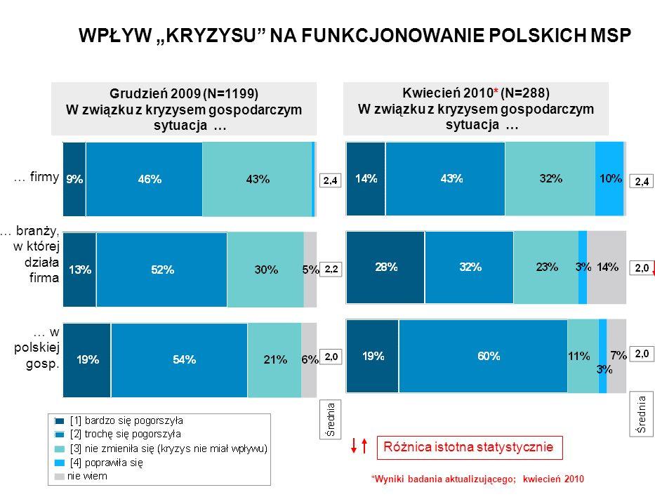 Grudzień 2009 (N=1199) W związku z kryzysem gospodarczym sytuacja … Kwiecień 2010* (N=288) W związku z kryzysem gospodarczym sytuacja … … firmy … branży, w której działa firma … w polskiej gosp.