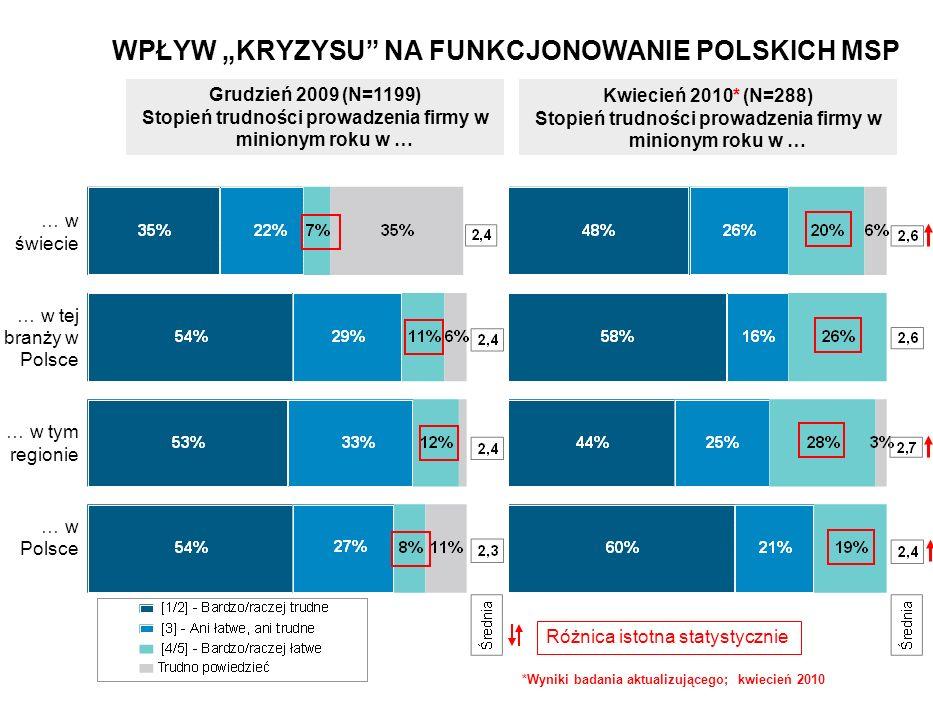 Grudzień 2009 (N=1199) Stopień trudności prowadzenia firmy w minionym roku w … Kwiecień 2010* (N=288) Stopień trudności prowadzenia firmy w minionym roku w … … w świecie … w tej branży w Polsce … w tym regionie … w Polsce Różnica istotna statystycznie WPŁYW KRYZYSU NA FUNKCJONOWANIE POLSKICH MSP *Wyniki badania aktualizującego; kwiecień 2010