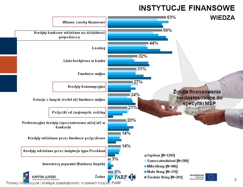 5 INSTYTUCJE FINANSOWE WIEDZA Procesy inwestycyjne i strategie przedsiębiorstw w czasach kryzysu, PARP Źródła finansowania niedostosowane do specyfiki MSP