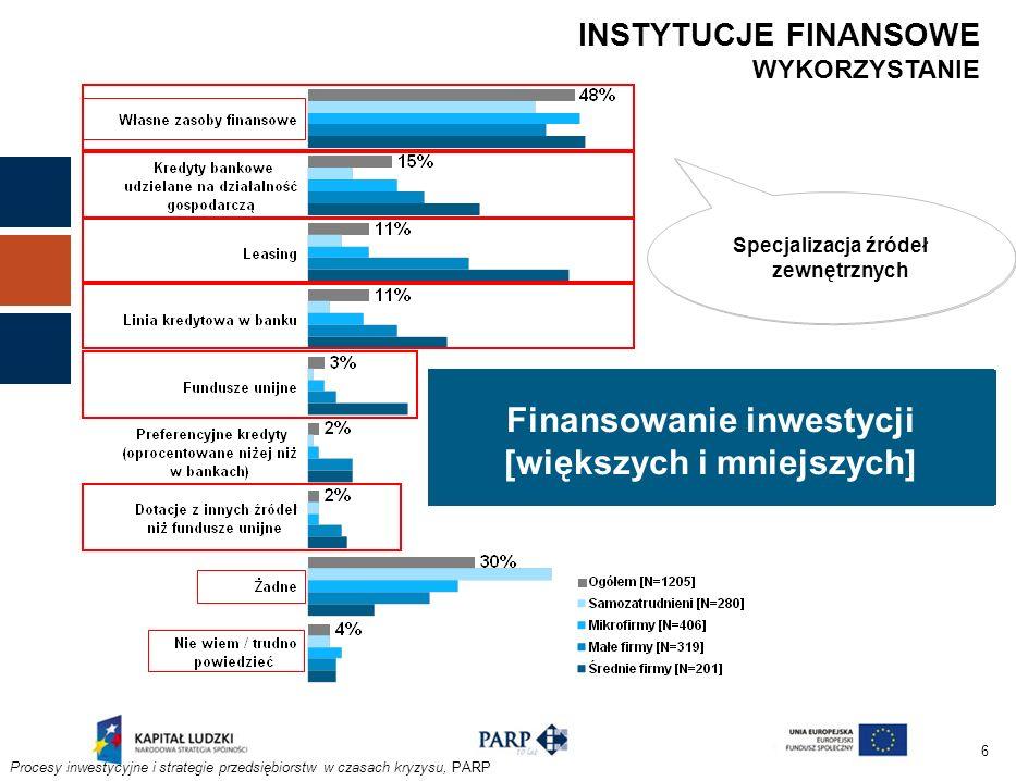 6 Finansowanie przede wszystkim działalności bieżącej Finansowanie działalności bieżącej i jednocześnie większych inwestycji Finansowanie inwestycji [większych i mniejszych] INSTYTUCJE FINANSOWE WYKORZYSTANIE Procesy inwestycyjne i strategie przedsiębiorstw w czasach kryzysu, PARP Ograniczone wykorzystanie Specjalizacja źródeł zewnętrznych