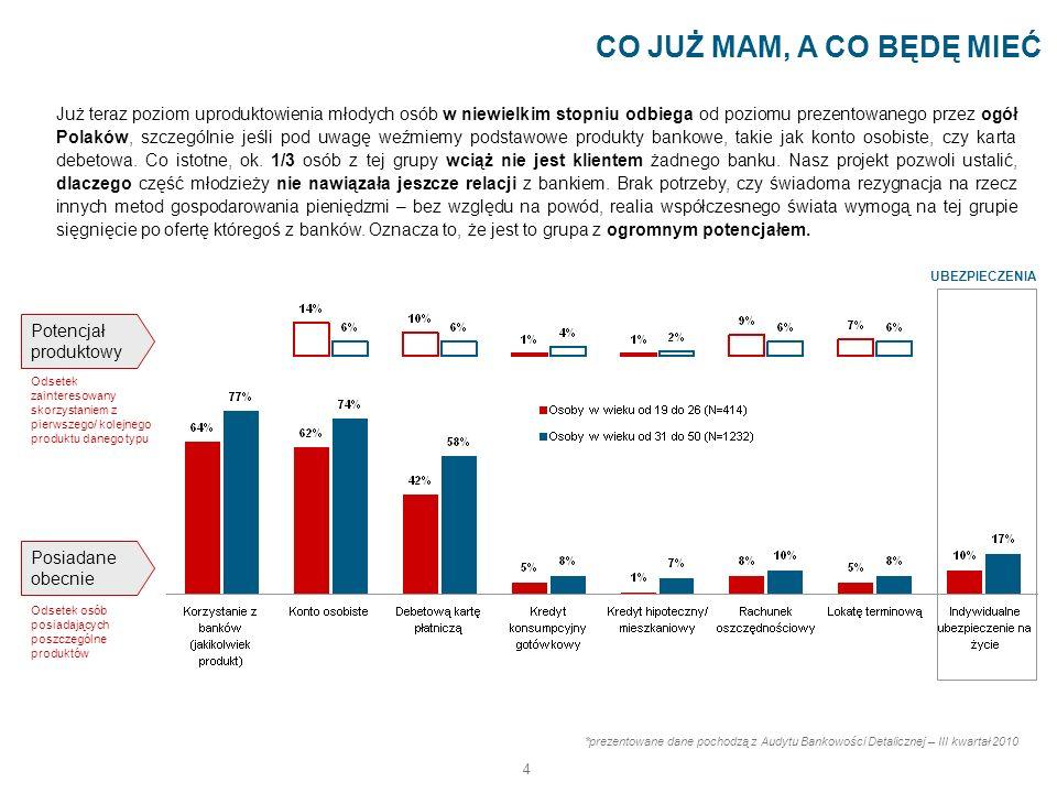 4 Już teraz poziom uproduktowienia młodych osób w niewielkim stopniu odbiega od poziomu prezentowanego przez ogół Polaków, szczególnie jeśli pod uwagę