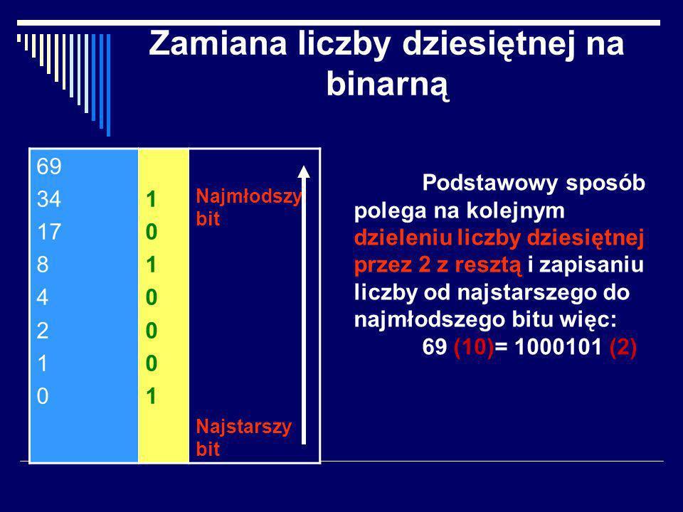 Zapis informacji Każdą pozycję liczby binarnej nazywamy bitem (binary digit) i jest to najmniejsza jednostka ilości informacji
