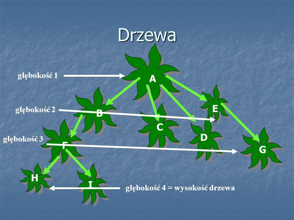 Drzewa B F H G A C I D E głębokość 2 głębokość 1 głębokość 3 głębokość 4 = wysokość drzewa