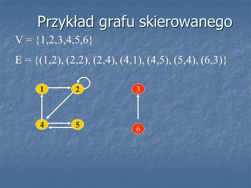 Przykład grafu skierowanego V = {1,2,3,4,5,6} E = {(1,2), (2,2), (2,4), (4,1), (4,5), (5,4), (6,3)} 1 45 2 6 3