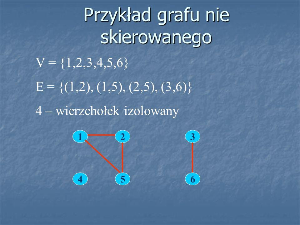 Przykład grafu nie skierowanego 1 45 2 6 3 V = {1,2,3,4,5,6} E = {(1,2), (1,5), (2,5), (3,6)} 4 – wierzchołek izolowany