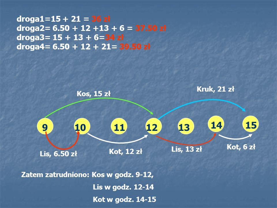 911101213 1415 Kos, 15 zł Lis, 6.50 zł Lis, 13 zł Kruk, 21 zł Kot, 12 zł Kot, 6 zł droga1=15 + 21 = 36 zł droga2= 6.50 + 12 +13 + 6 = 37.50 zł droga3=