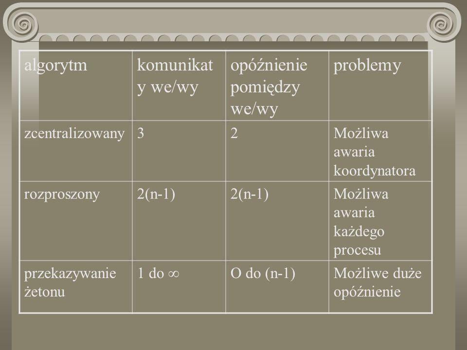 algorytmkomunikat y we/wy opóźnienie pomiędzy we/wy problemy zcentralizowany32Możliwa awaria koordynatora rozproszony2(n-1) Możliwa awaria każdego pro