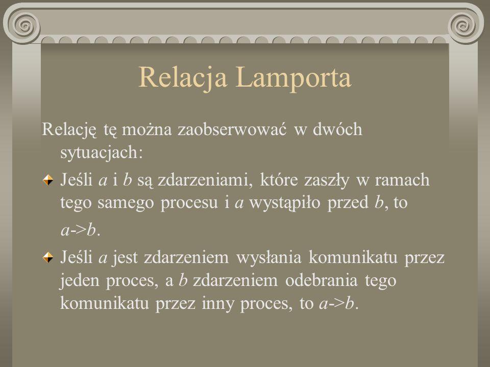 Relacja Lamporta Relację tę można zaobserwować w dwóch sytuacjach: Jeśli a i b są zdarzeniami, które zaszły w ramach tego samego procesu i a wystąpiło