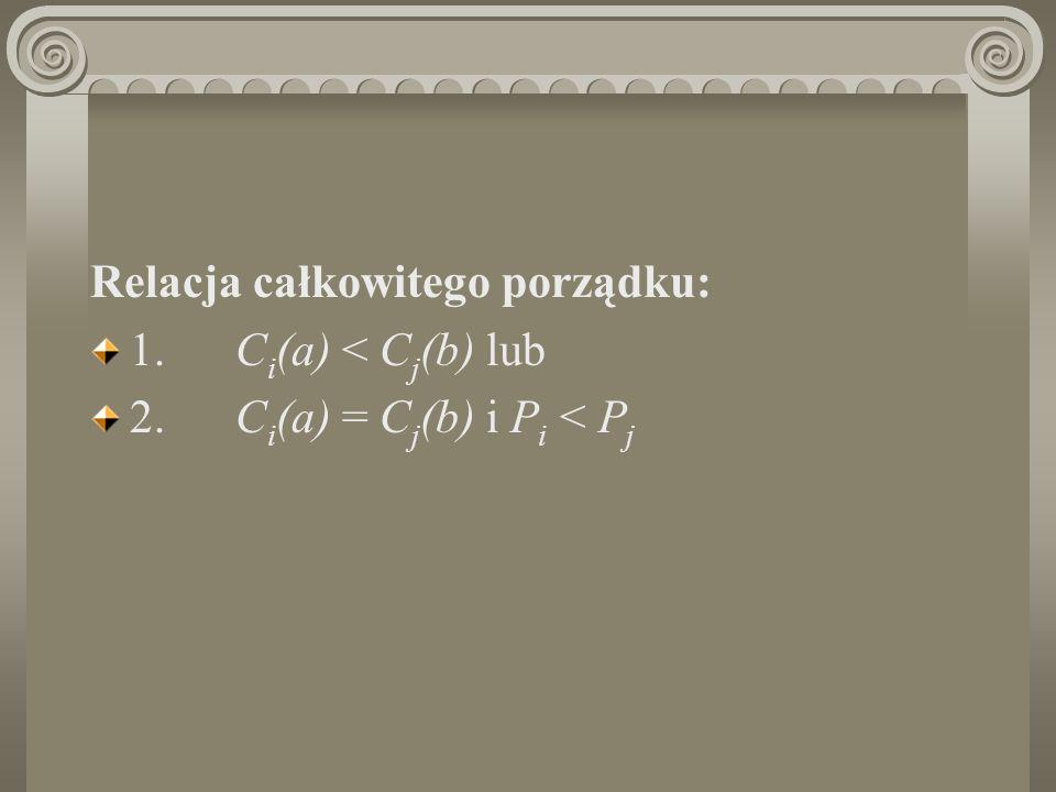 Relacja całkowitego porządku: 1. C i (a) < C j (b) lub 2. C i (a) = C j (b) i P i < P j