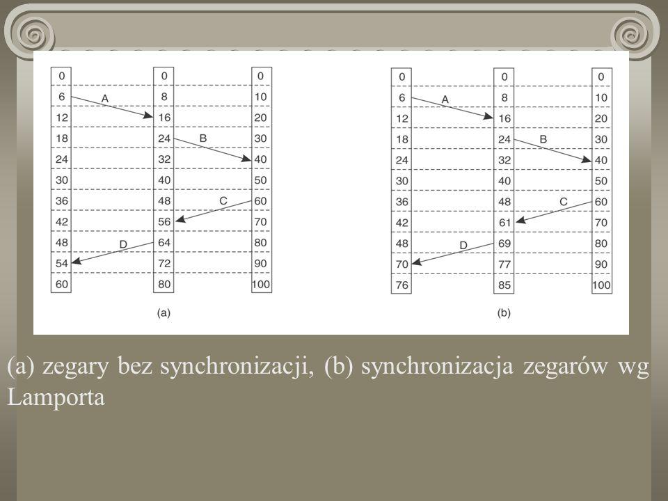 (a) zegary bez synchronizacji, (b) synchronizacja zegarów wg Lamporta